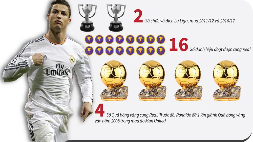 Những kỷ lục của Ronaldo trước khi chia tay Real Madrid